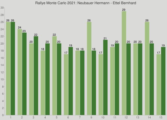 Rallye Monte Carlo 2021: Neubauer Hermann - Ettel Bernhard