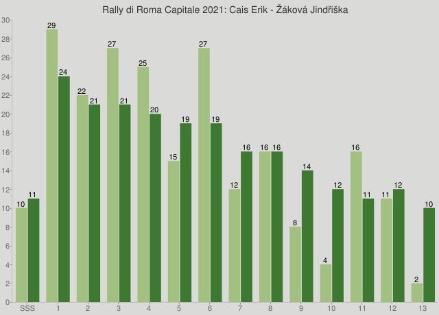 Rally di Roma Capitale 2021: Cais Erik - Žáková Jindřiška