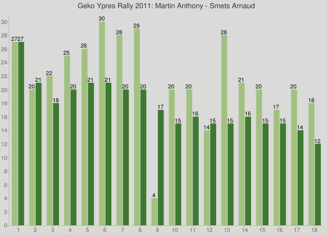 Geko Ypres Rally 2011: Martin Anthony - Smets Arnaud