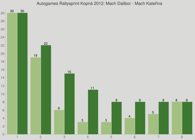 Autogames Rallysprint Kopná 2012: Mach Dalibor - Mach Kateřina
