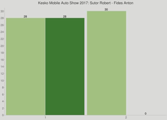 Kesko Mobile Auto Show 2017: Sutor Robert - Fides Anton