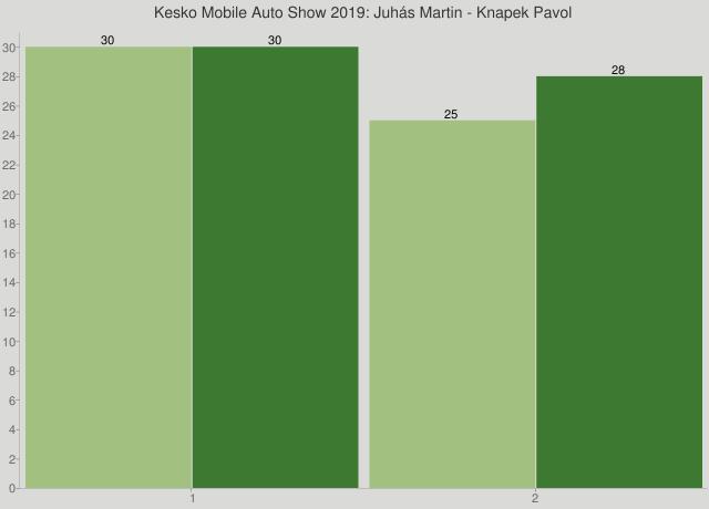 Kesko Mobile Auto Show 2019: Juhás Martin - Knapek Pavol