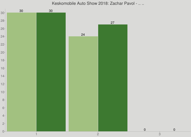 Keskomobile Auto Show 2018: Zachar Pavol - .. ..