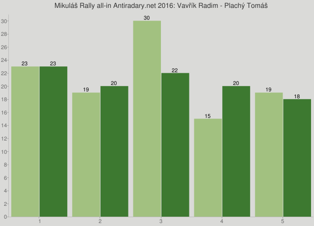 Mikuláš Rally all-in Antiradary.net 2016: Vavřík Radim - Plachý Tomáš