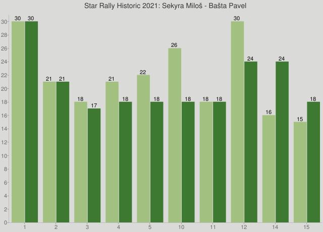 Star Rally Historic 2021: Sekyra Miloš - Bašta Pavel