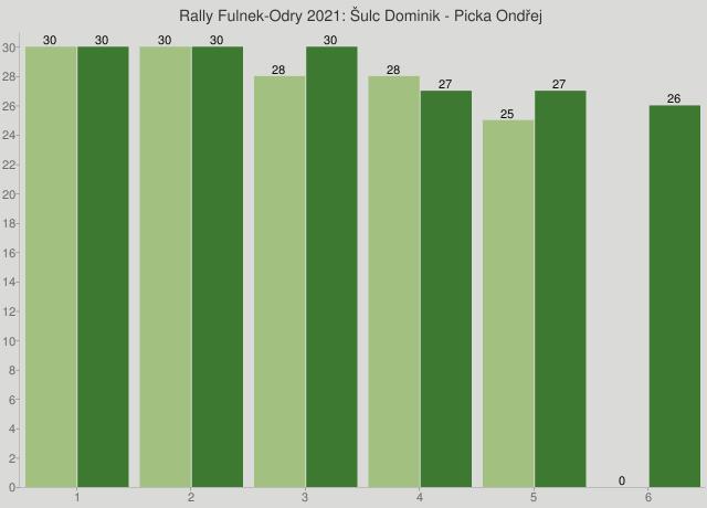 Rally Fulnek-Odry 2021: Šulc Dominik - Picka Ondřej