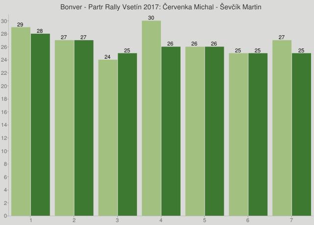 Bonver - Partr Rally Vsetín 2017: Červenka Michal - Ševčík Martin