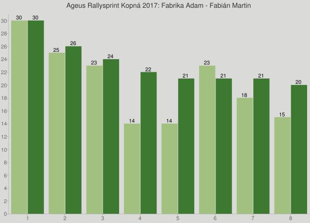 Ageus Rallysprint Kopná 2017: Fabrika Adam - Fabián Martin