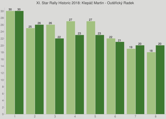 XI. Star Rally Historic 2018: Klepáč Martin - Outěřický Radek