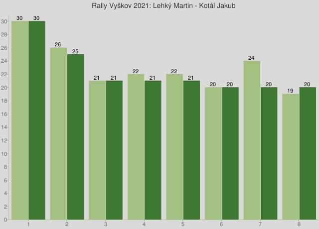 Rally Vyškov 2021: Lehký Martin - Kotál Jakub