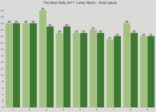 The Most Rally 2017: Lehký Martin - Kotál Jakub