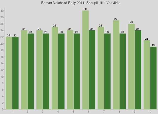 Bonver Valašská Rally 2011: Skoupil Jiří - Volf Jirka