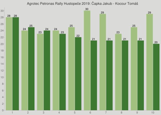 Agrotec Petronas Rally Hustopeče 2019: Čapka Jakub - Kocour Tomáš