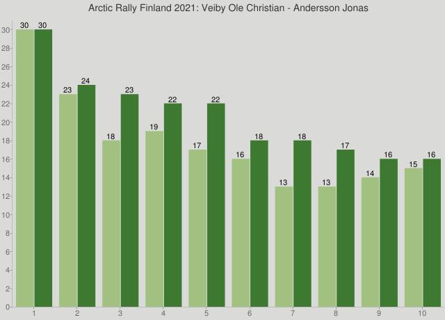 Arctic Rally Finland 2021: Veiby Ole Christian - Andersson Jonas
