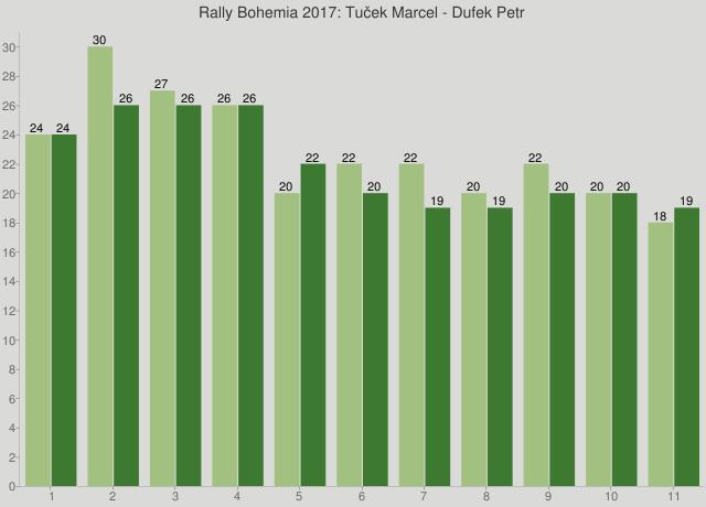 Rally Bohemia 2017: Tuček Marcel - Dufek Petr