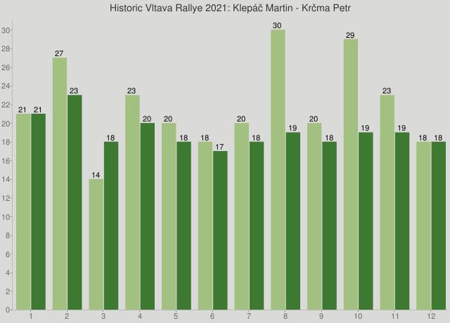Historic Vltava Rallye 2021: Klepáč Martin - Krčma Petr