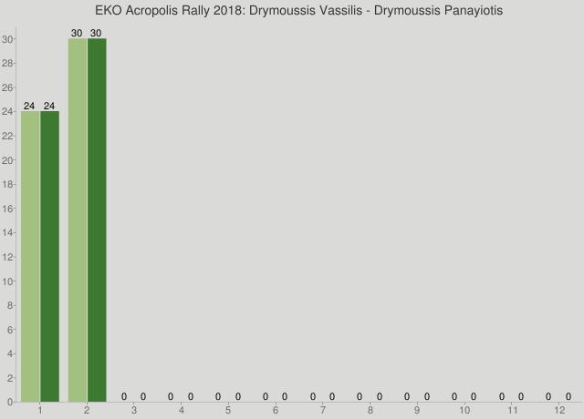 EKO Acropolis Rally 2018: Drymoussis Vassilis - Drymoussis Panayiotis