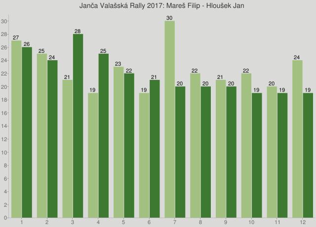 Janča Valašská Rally 2017: Mareš Filip - Hloušek Jan
