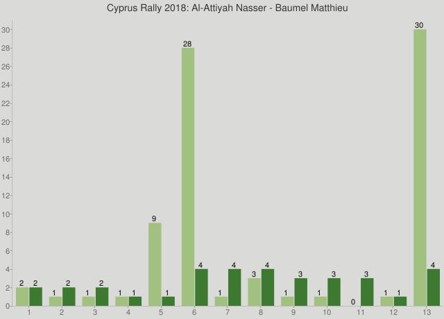 Cyprus Rally 2018: Al-Attiyah Nasser - Baumel Matthieu
