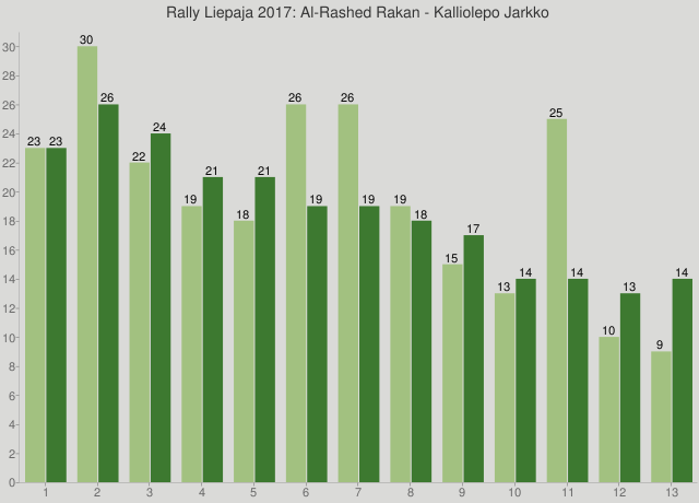 Rally Liepaja 2017: Al-Rashed Rakan - Kalliolepo Jarkko