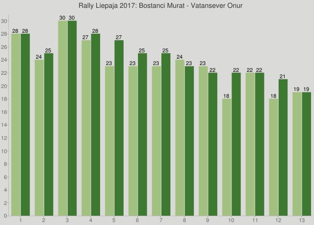 Rally Liepaja 2017: Bostanci Murat - Vatansever Onur
