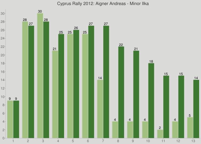 Cyprus Rally 2012: Aigner Andreas - Minor Ilka