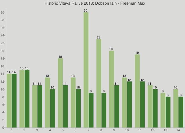Historic Vltava Rallye 2018: Dobson Iain - Freeman Max