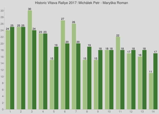 Historic Vltava Rallye 2017: Michálek Petr - Maryška Roman