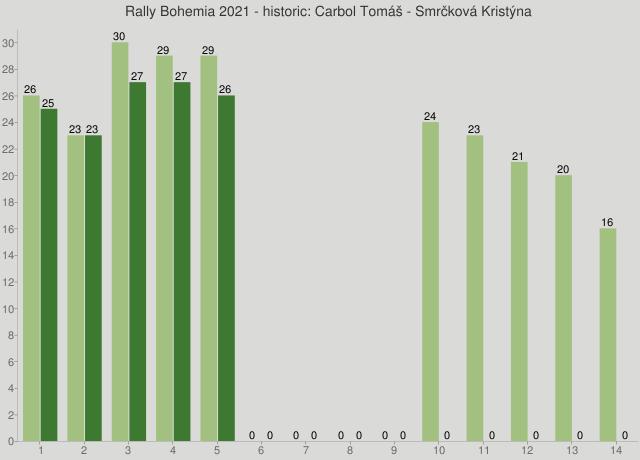 Rally Bohemia 2021 - historic: Carbol Tomáš - Smrčková Kristýna