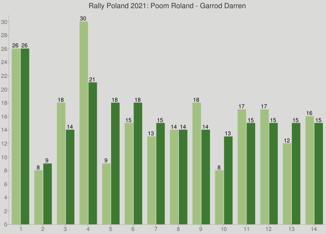 Rally Poland 2021: Poom Roland - Garrod Darren