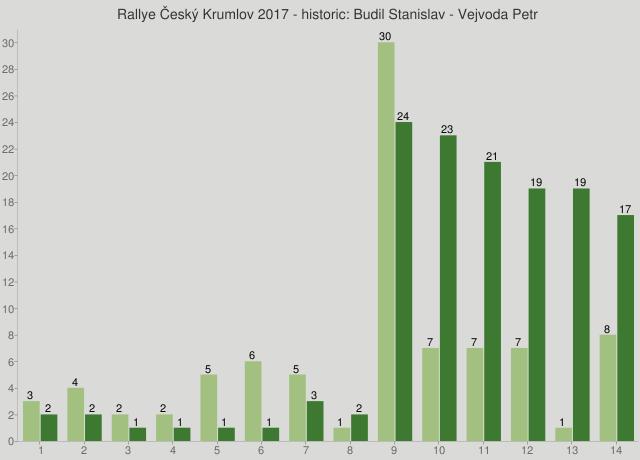 Rallye Český Krumlov 2017 - historic: Budil Stanislav - Vejvoda Petr