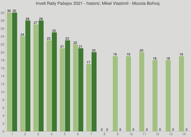 Invelt Rally Pačejov 2021 - historic: Mikel Vlastimil - Mozola Bořivoj