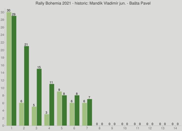 Rally Bohemia 2021 - historic: Mandík Vladimír jun. - Bašta Pavel