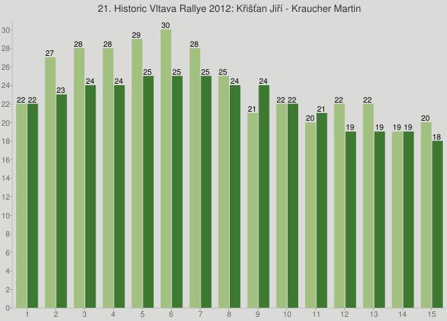 21. Historic Vltava Rallye 2012: Křišťan Jiří - Kraucher Martin