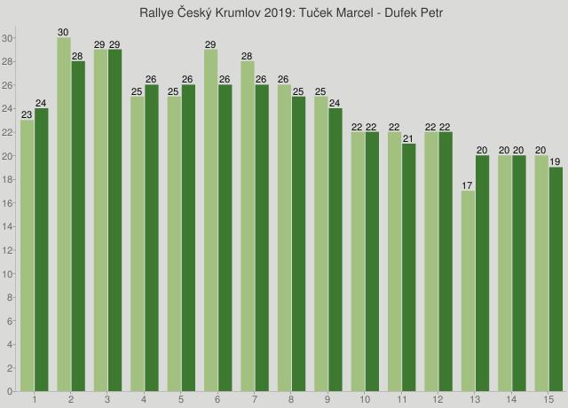 Rallye Český Krumlov 2019: Tuček Marcel - Dufek Petr