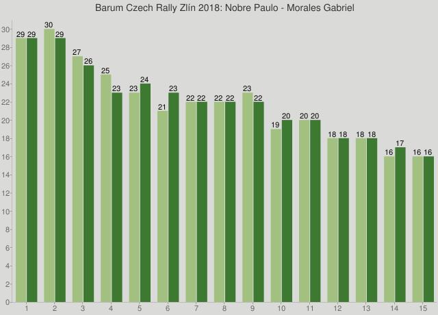 Barum Czech Rally Zlín 2018: Nobre Paulo - Morales Gabriel