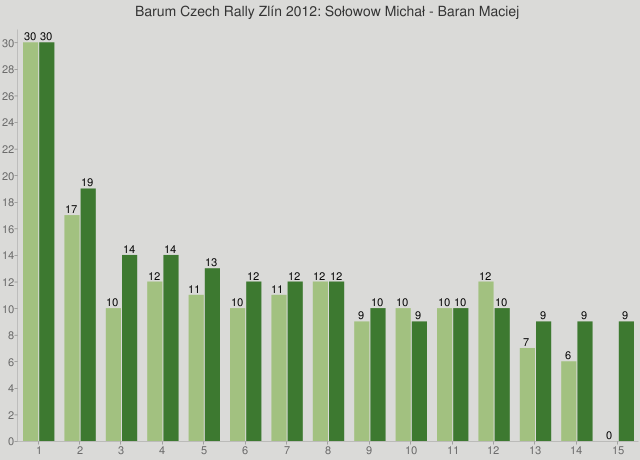Barum Czech Rally Zlín 2012: Sołowow Michał - Baran Maciej