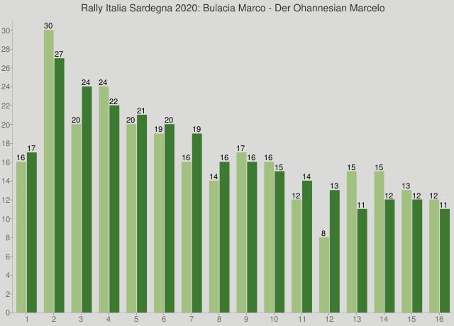Rally Italia Sardegna 2020: Bulacia Marco - Der Ohannesian Marcelo