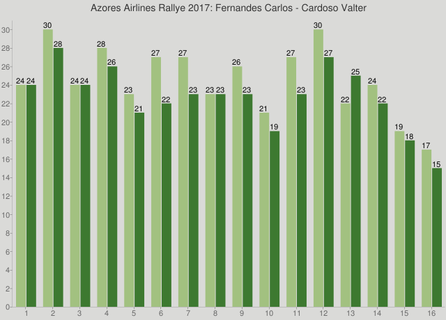 Azores Airlines Rallye 2017: Fernandes Carlos - Cardoso Valter
