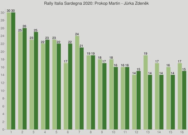 Rally Italia Sardegna 2020: Prokop Martin - Jůrka Zdeněk