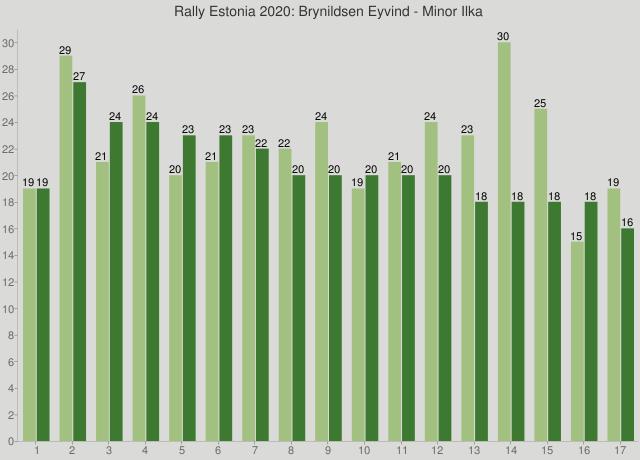 Rally Estonia 2020: Brynildsen Eyvind - Minor Ilka