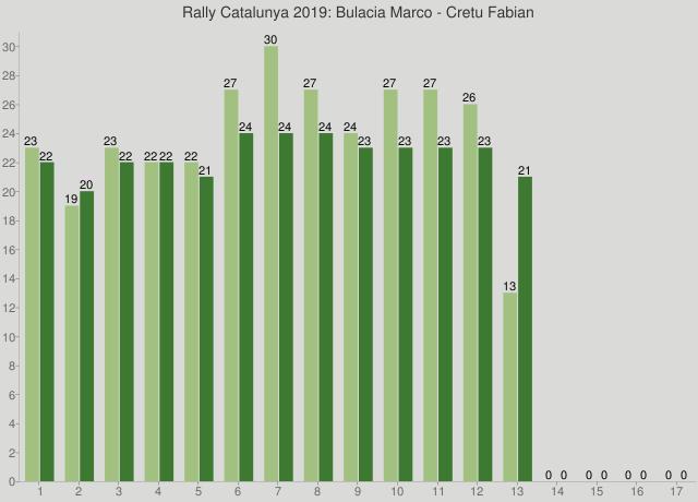 Rally Catalunya 2019: Bulacia Marco - Cretu Fabian