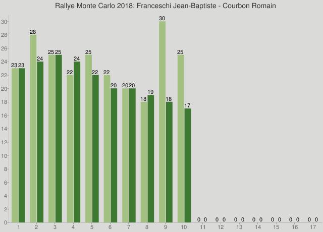 Rallye Monte Carlo 2018: Franceschi Jean-Baptiste - Courbon Romain