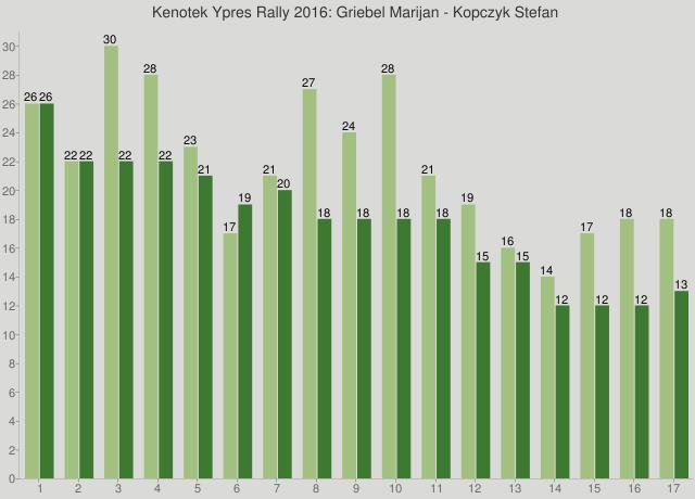 Kenotek Ypres Rally 2016: Griebel Marijan - Kopczyk Stefan