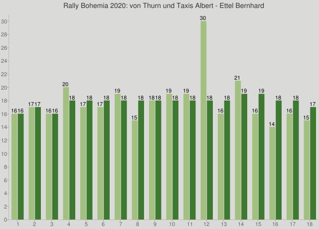 Rally Bohemia 2020: von Thurn und Taxis Albert - Ettel Bernhard
