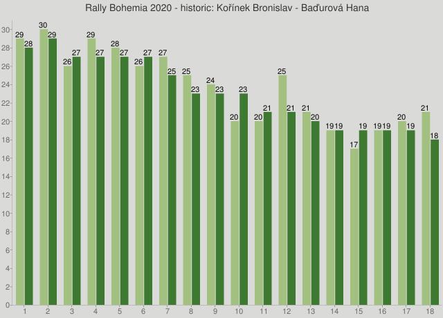 Rally Bohemia 2020 - historic: Kořínek Bronislav - Baďurová Hana