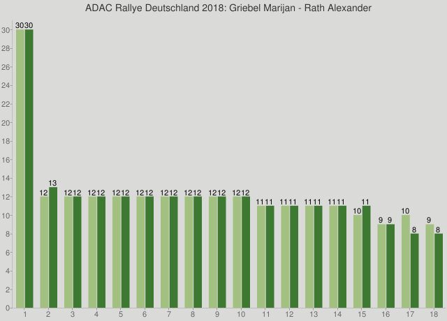 ADAC Rallye Deutschland 2018: Griebel Marijan - Rath Alexander