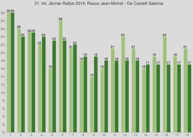 31. Int. Jänner Rallye 2014: Raoux Jean-Michel - De Castelli Sabrina