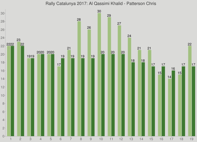 Rally Catalunya 2017: Al Qassimi Khalid - Patterson Chris