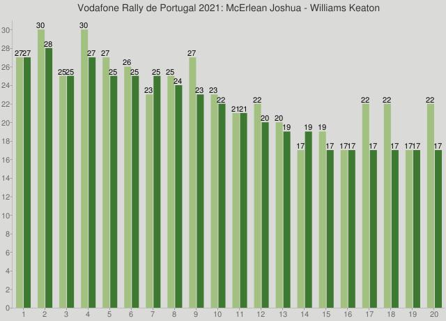 Vodafone Rally de Portugal 2021: McErlean Joshua - Williams Keaton